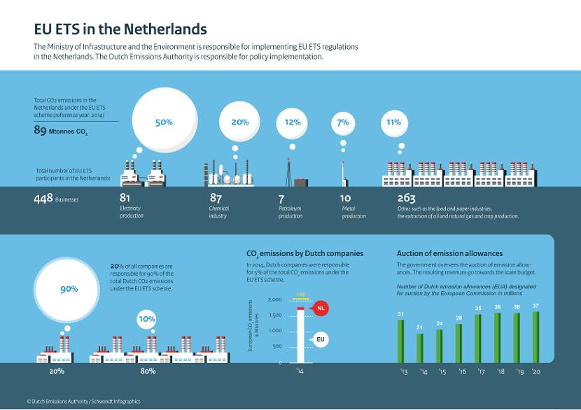 infographics how does the eu ets work publication dutch emissions authority. Black Bedroom Furniture Sets. Home Design Ideas